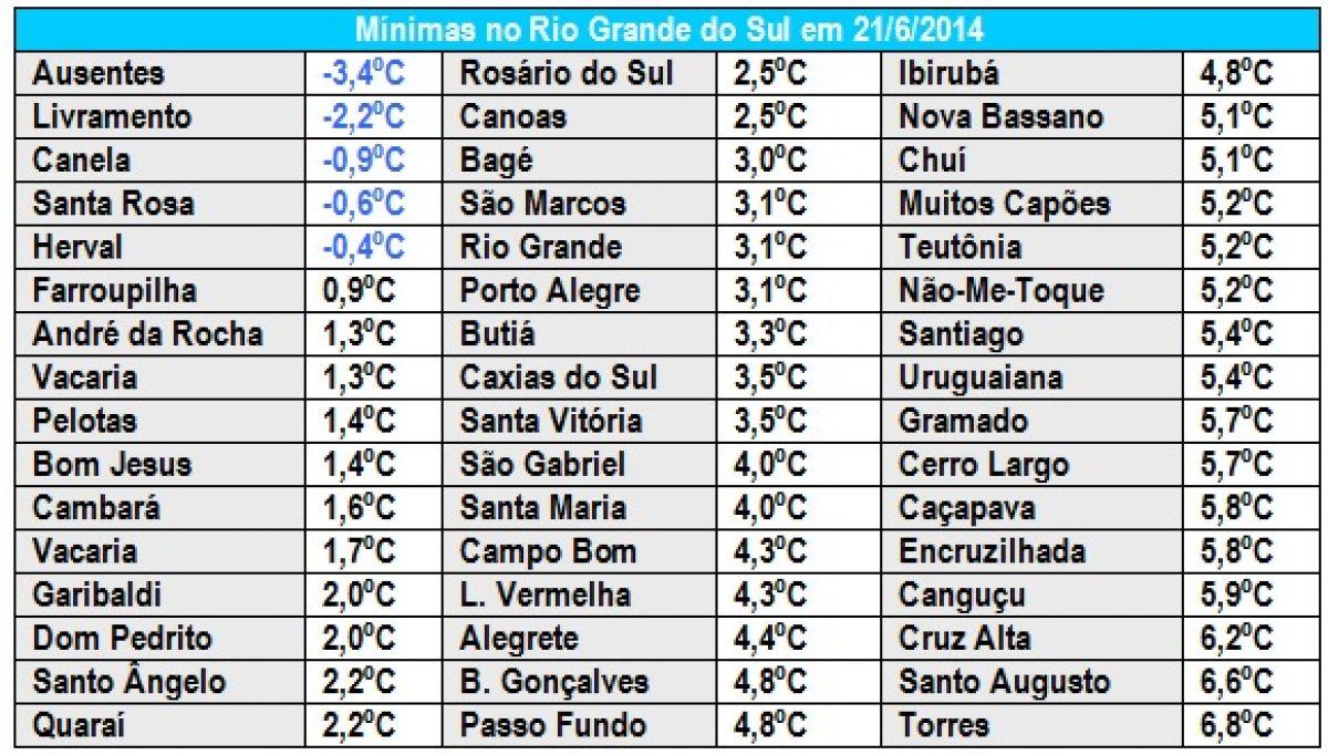 Inverno de 2014 começa com marcas negativas e sob El Niño