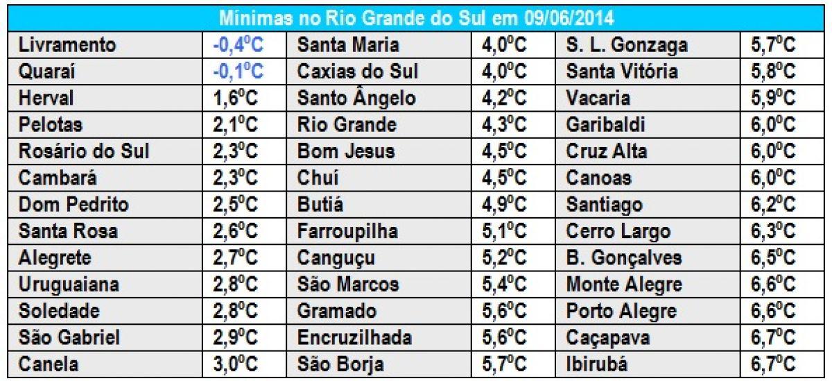 Semana do começo da Copa tem início com frio abaixo de zero