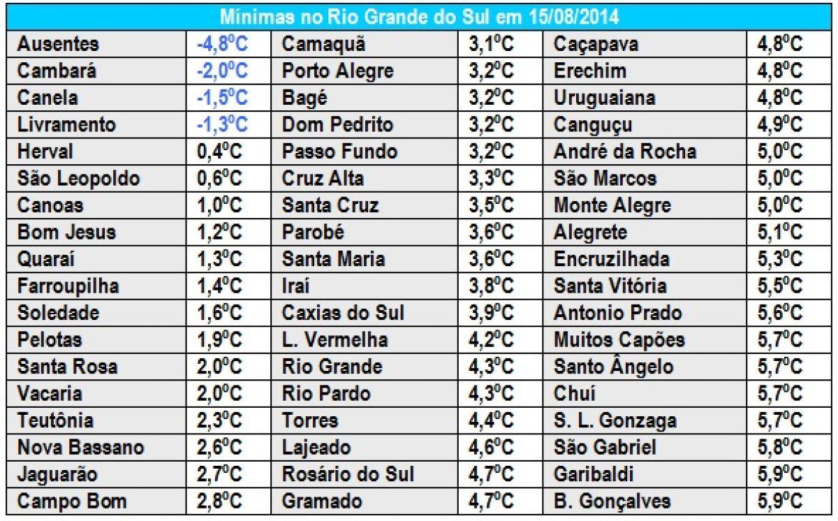 Rio Grande do Sul registra 4,8ºC abaixo de zero em outro dia gelado