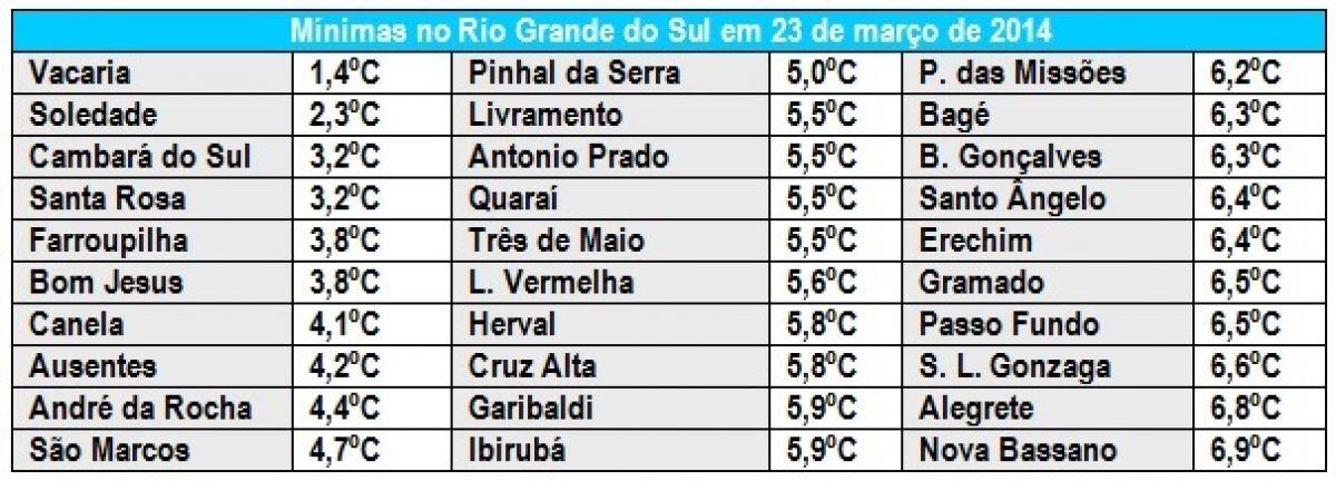Rio Grande do Sul tem madrugada muito fria e primeira geada do ano