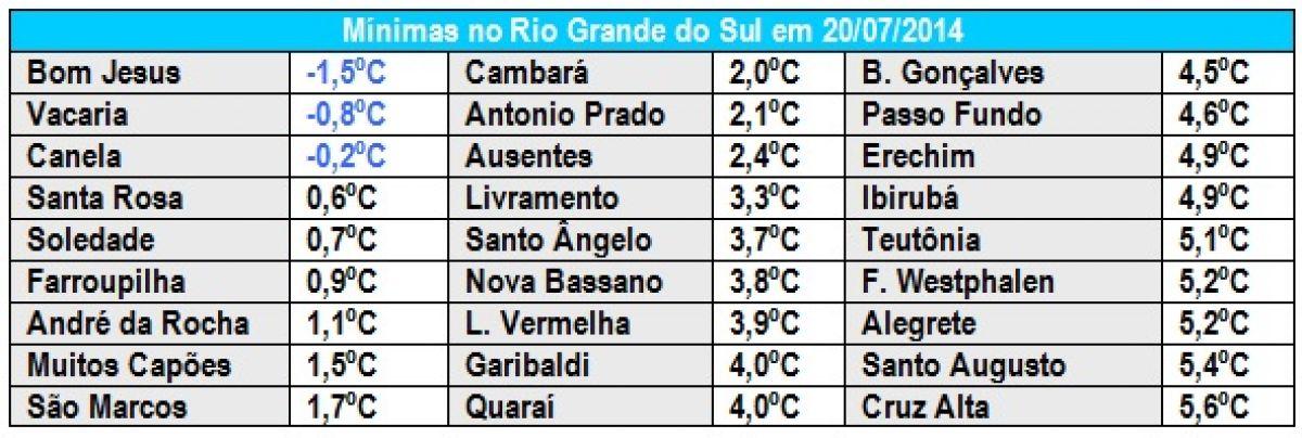 Semana no Rio Grande do Sul começa fria e terminará gelada