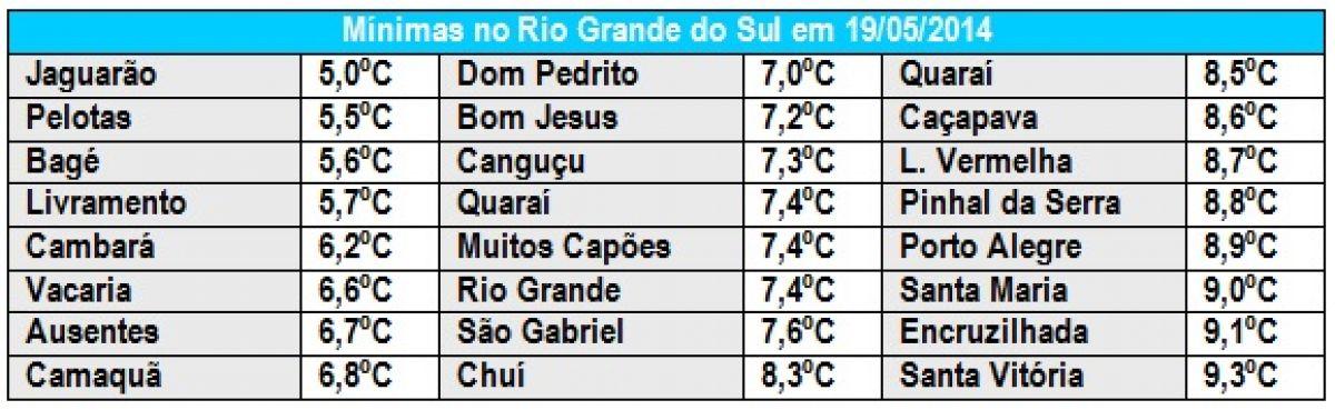 Parte de São Paulo amanhece sob gelo após temporal de granizo