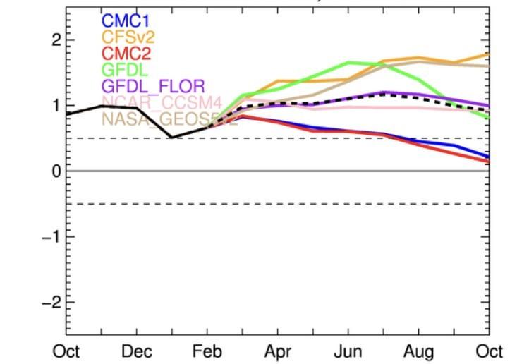 Há risco de El Niño forte neste ano?