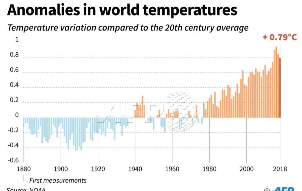 Alarmante retrato do clima global