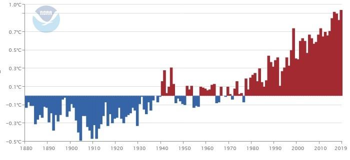 Julho foi o mês mais quente da era moderna no planeta