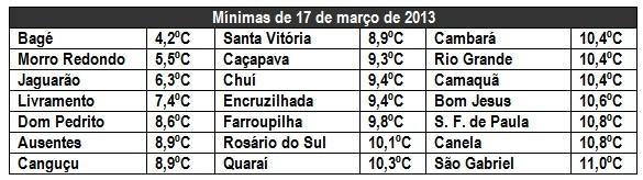 Chuva causa tragédia no Rio e voltará a ser forte no Sul e no Sudeste