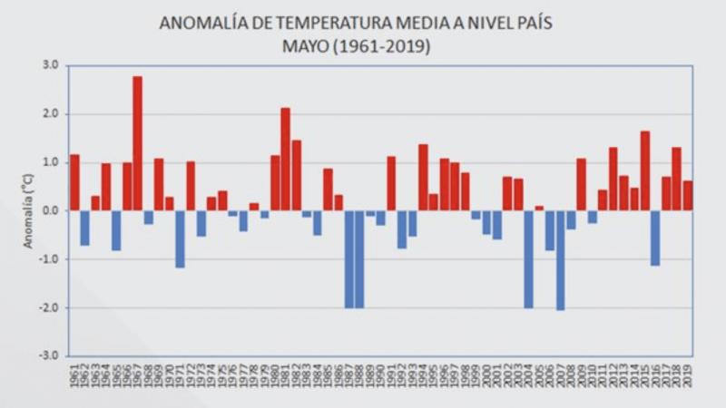 Mês de maio foi quente e chuvoso também na Argentina