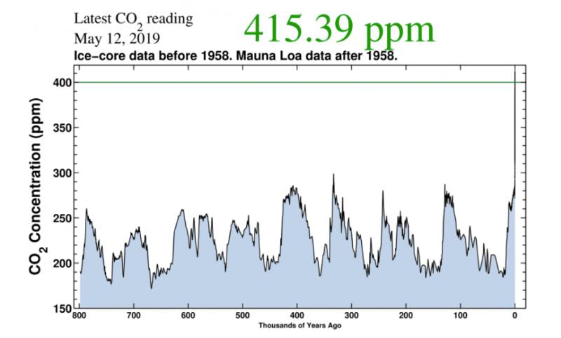 Níveis de CO2 sem precedentes na história da humanidade