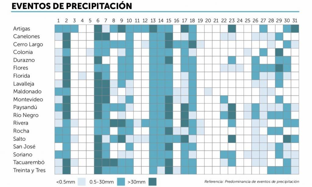Norte do Uruguai tem começo de ano mais chuvoso em décadas