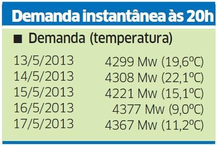Frio tem impacto menor no consumo de energia no Estado