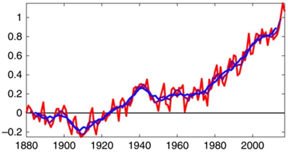 Superaquecimento até 2022?