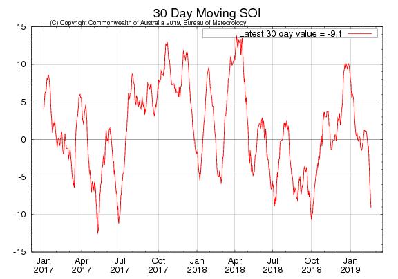 Atmosfera começa a apresentar modo de El Niño no Pacífico