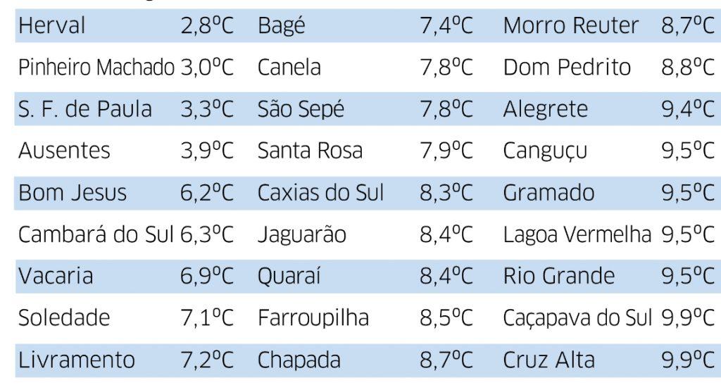 Frio fora de época traz mínima de 2,8°C no Sul gaúcho