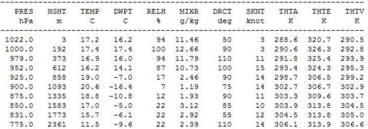 Temperatura negativa, umidade de deserto, inversão e nevoeiro