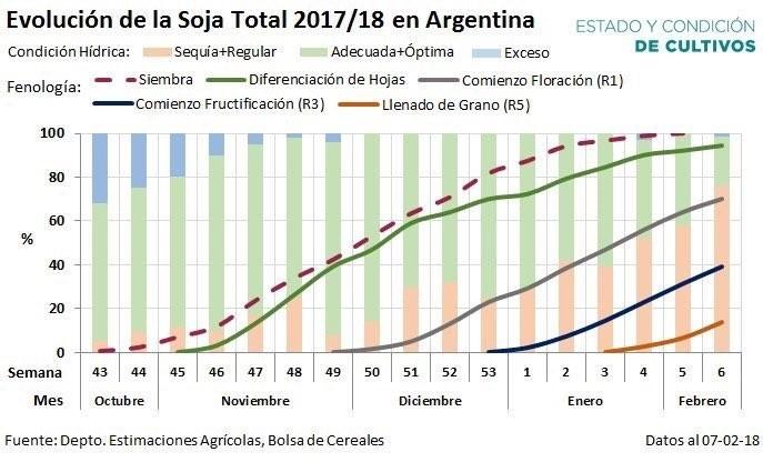 ***ATENÇÃO*** Quebra da safra argentina pela seca pode ser significativa