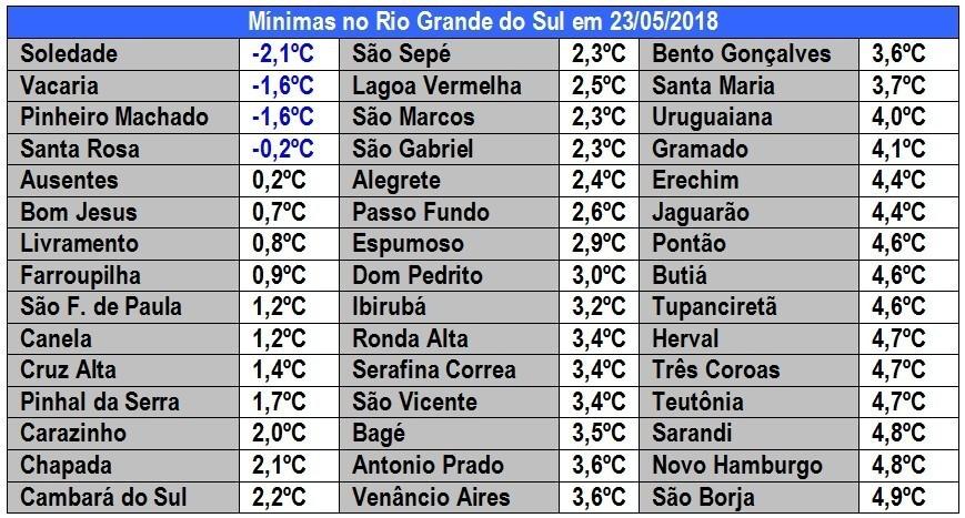 Sul do Brasil vai seguir abaixo de zero