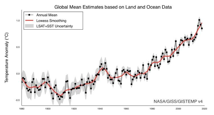 Bem-vindo 2020, outro ano muito quente no planeta