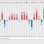 Exclusivo – Veja como os verões estão mais quentes em Porto Alegre