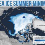 Cobertura de gelo marinho no Ártico é a segunda menor até hoje